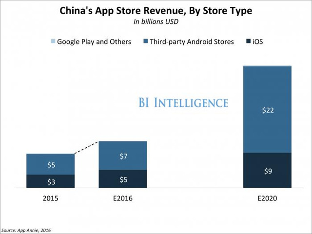 App Store của Apple đang kiếm tiền chủ yếu từ những quốc gia nào?